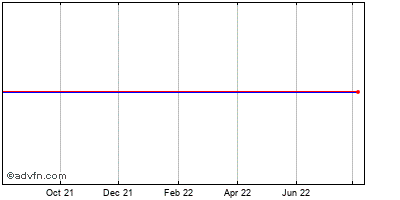 Fgx International Holdings Limited (mm) Historical Stock Chart May 2012 to May 2013