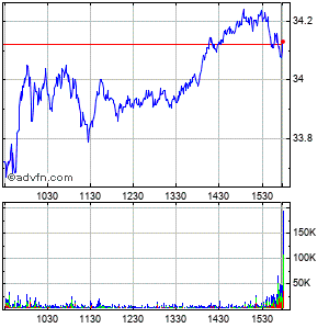 Fifth Third Bancorp (mm) Intraday Stock Chart Thursday, 23 May 2013