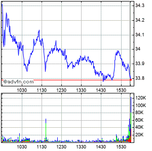 Fifth Third Bancorp (mm) Intraday Stock Chart Friday, 22 August 2014