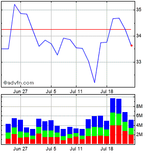 Fifth Third Bancorp (mm) Monthly Stock Chart April 2013 to May 2013