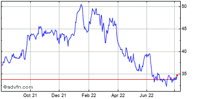 Fifth Third Bancorp (mm) Historical Stock Chart March 2014 to March 2015