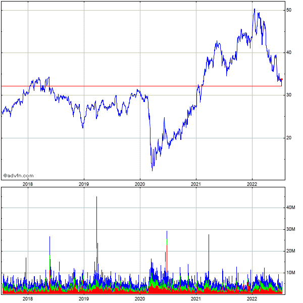 Fifth Third Bancorp (mm) 5 Year Historical Stock Chart August 2009 to August 2014