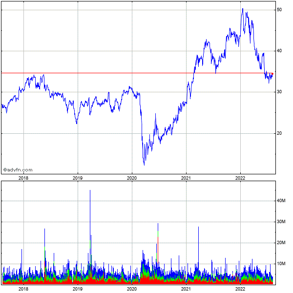 Fifth Third Bancorp (mm) 5 Year Historical Stock Chart May 2008 to May 2013