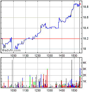 The First of Long Island (mm) Intraday Stock Chart Wednesday, 22 May 2013