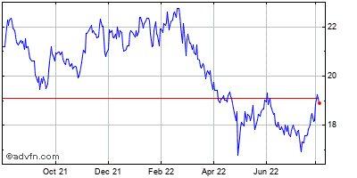 The First of Long Island (mm) Historical Stock Chart April 2014 to April 2015
