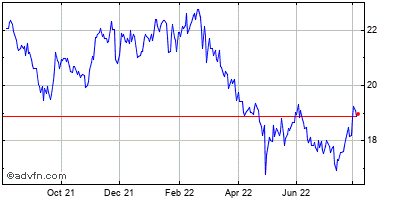 The First of Long Island (mm) Historical Stock Chart May 2012 to May 2013