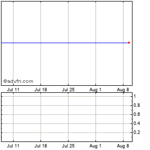 Flir Systems (mm) Monthly Stock Chart August 2014 to September 2014