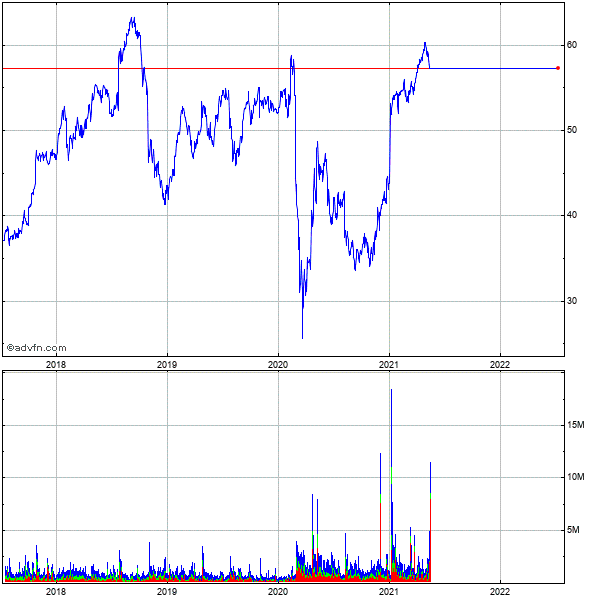 Flir Systems (mm) 5 Year Historical Stock Chart September 2009 to September 2014