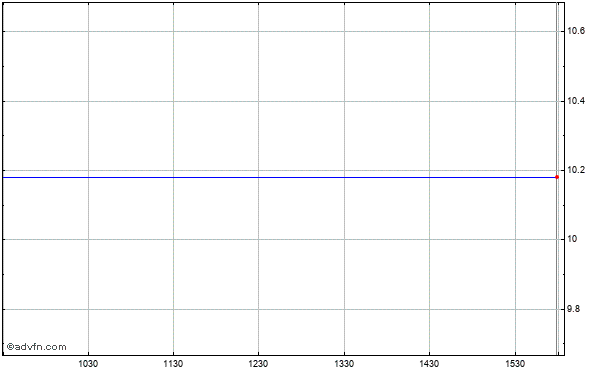 First Niagara Financial Grp. Inc. (mm) Intraday Stock Chart Friday, 24 May 2013