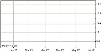 First Niagara Financial Grp. Inc. (mm) Historical Stock Chart July 2014 to July 2015