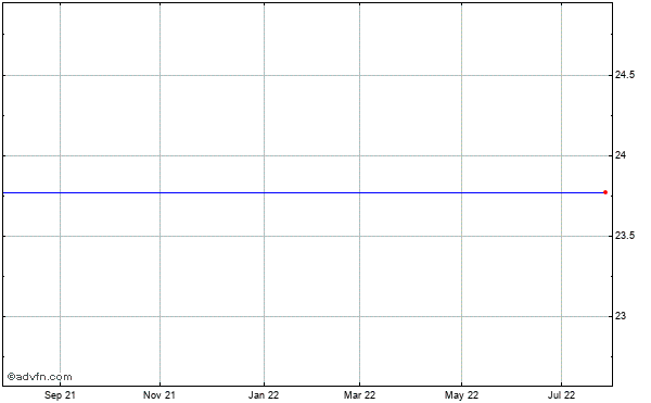 Finisar (mm) Historical Stock Chart October 2013 to October 2014