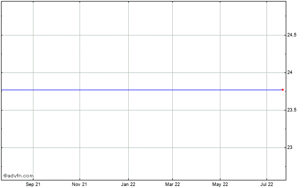 Finisar (mm) Historical Stock Chart May 2012 to May 2013