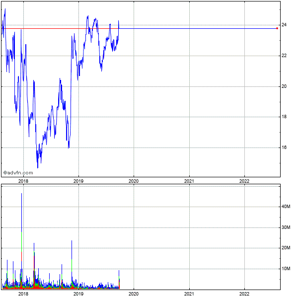 Finisar (mm) 5 Year Historical Stock Chart October 2009 to October 2014