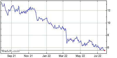 Freeseas Inc. (mm) Historical Stock Chart May 2012 to May 2013