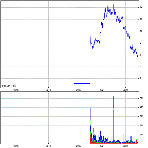 Freeseas Inc. (mm) 5 Year Historical Stock Chart May 2008 to May 2013