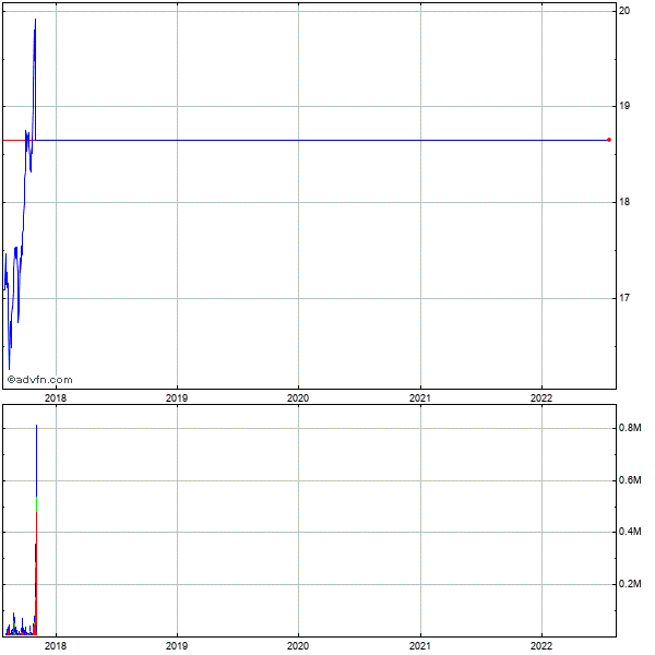 First South Bancorp (mm) 5 Year Historical Stock Chart May 2008 to May 2013