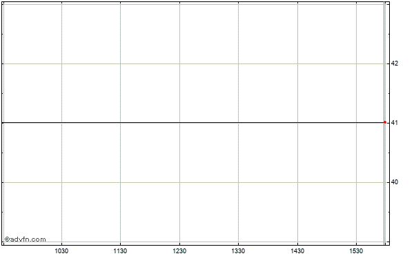 Fisher Communications (mm) Intraday Stock Chart Tuesday, 21 May 2013