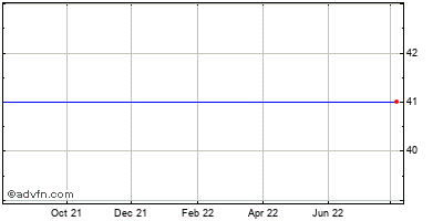 Fisher Communications (mm) Historical Stock Chart May 2012 to May 2013