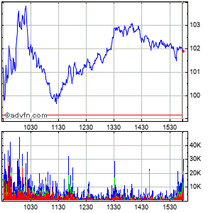 First Solar (mm) Intraday Stock Chart Tuesday, 07 July 2015