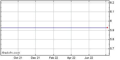 Gfi Grp. Inc. (mm) Historical Stock Chart May 2012 to May 2013