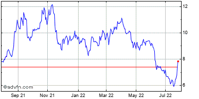 Grupo Financiero Galicia S.a. (mm) Historical Stock Chart September 2013 to September 2014