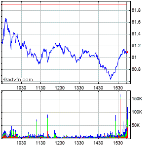 Gilead Sciences (mm) Intraday Stock Chart Thursday, 21 August 2014