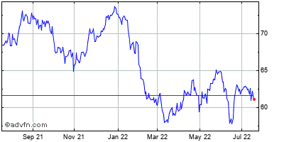 Gilead Sciences (mm) Historical Stock Chart May 2015 to May 2016
