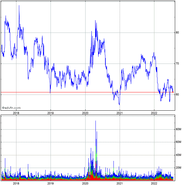 Gilead Sciences (mm) 5 Year Historical Stock Chart August 2009 to August 2014