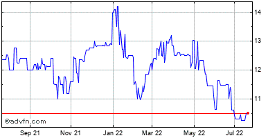 Glen Burnie Bancorp (mm) Historical Stock Chart May 2012 to May 2013
