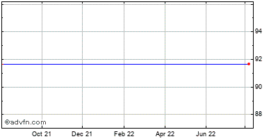 Green Mountain Coffee Roasters (mm) Historical Stock Chart February 2015 to February 2016