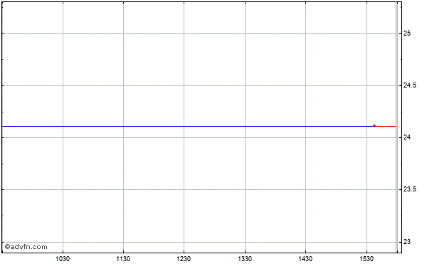 Gmarket Inc. Ads (mm) Intraday Stock Chart Friday, 22 August 2014