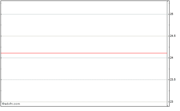 Gmarket Inc. Ads (mm) Intraday Stock Chart Thursday, 23 May 2013