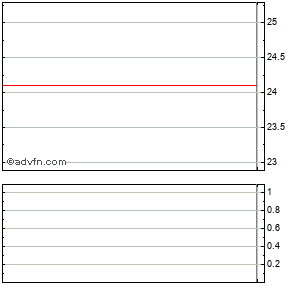 Gmarket Inc. Ads (mm) Intraday Stock Chart Saturday, 23 August 2014