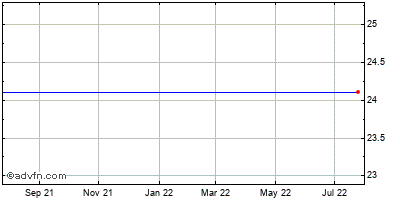 Gmarket Inc. Ads (mm) Historical Stock Chart August 2013 to August 2014