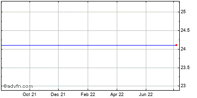 Gmarket Inc. Ads (mm) Historical Stock Chart May 2012 to May 2013