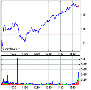 Google Inc. (mm) Intraday Stock Chart Friday, 24 October 2014