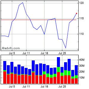 Google Inc. (mm) Monthly Stock Chart April 2013 to May 2013