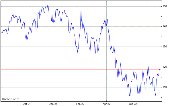 Google Inc. (mm) Historical Stock Chart October 2013 to October 2014
