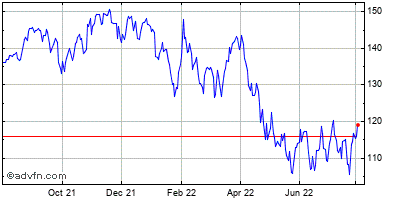 Google Inc. (mm) Historical Stock Chart May 2012 to May 2013
