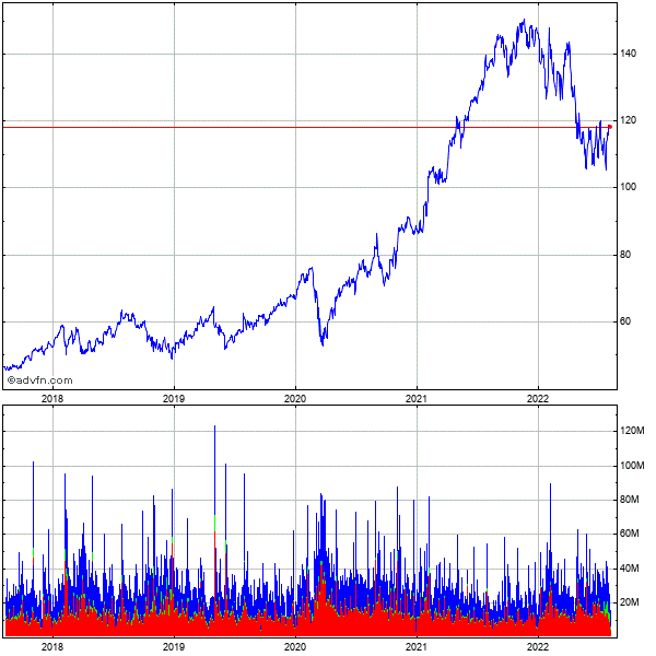 Google Inc. (mm) 5 Year Historical Stock Chart October 2009 to October 2014