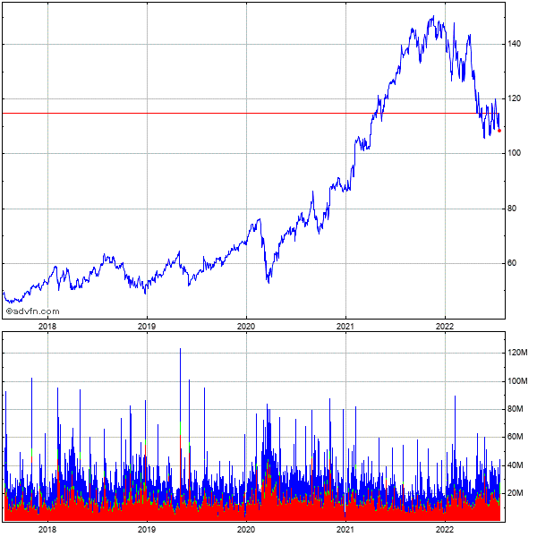 Google Inc. (mm) 5 Year Historical Stock Chart May 2008 to May 2013