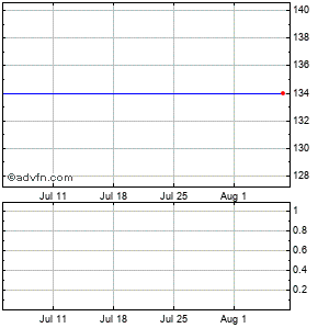 Garmin Ltd. (mm) Monthly Stock Chart February 2015 to March 2015
