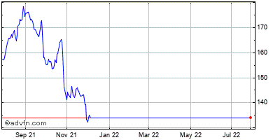 Garmin Ltd. (mm) Historical Stock Chart August 2014 to August 2015