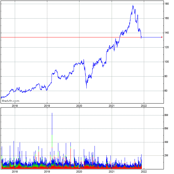 Garmin Ltd. (mm) 5 Year Historical Stock Chart March 2010 to March 2015