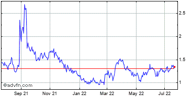 Globalstar (mm) Historical Stock Chart October 2013 to October 2014
