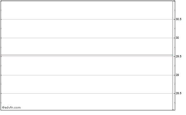 Gsi Commerce (mm) Intraday Stock Chart Wednesday, 22 May 2013