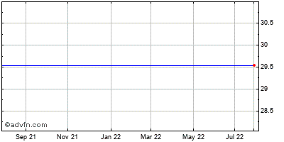Gsi Commerce (mm) Historical Stock Chart May 2012 to May 2013