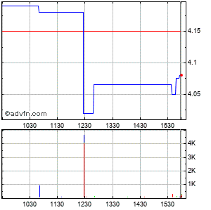 Gsi Technology (mm) Intraday Stock Chart Tuesday, 21 May 2013