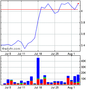 Gsi Technology (mm) Monthly Stock Chart April 2013 to May 2013