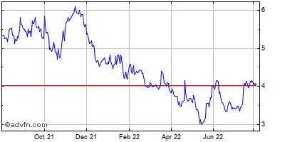 Gsi Technology (mm) Historical Stock Chart March 2014 to March 2015